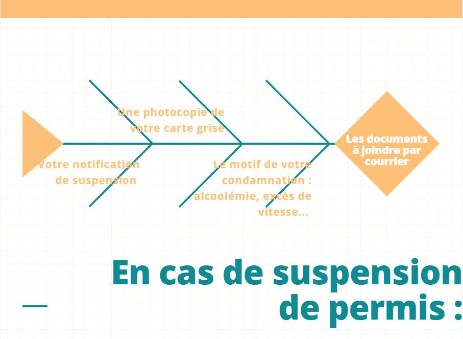 assurance auto après une suspension de permis