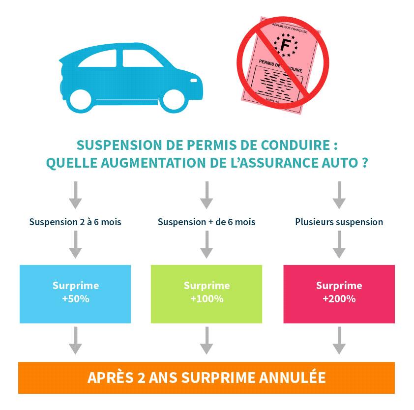 démarches de l'assurance auto à suivre après une suspension de permis