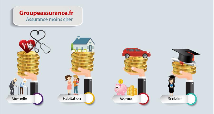 assurance moins cher