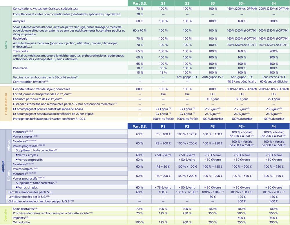 tarif pro btp
